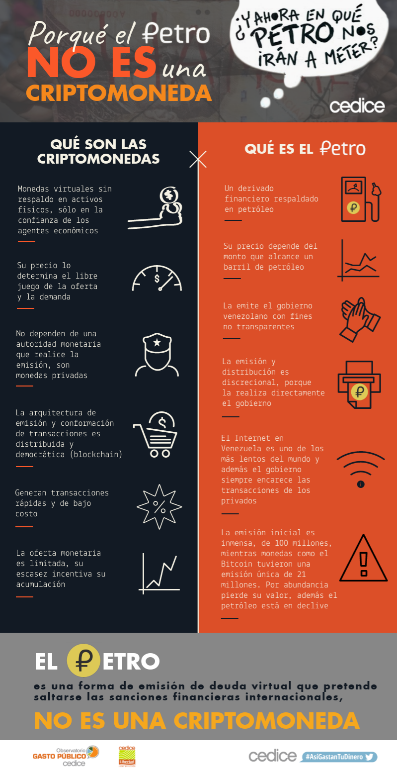 Infografia Petro