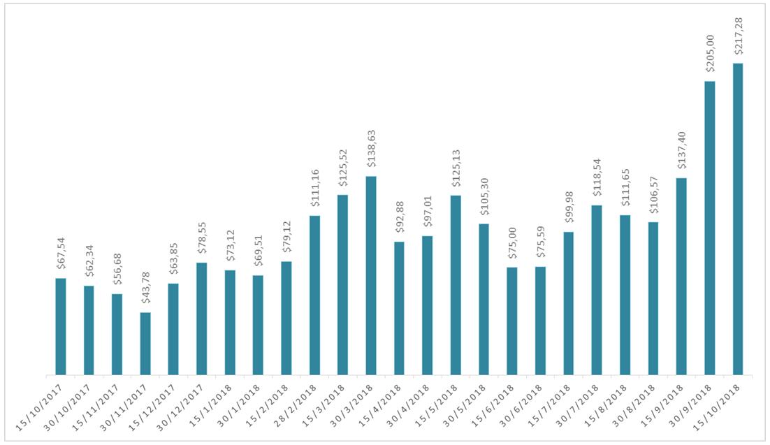 consumo promedio - dolares - 15 Oct