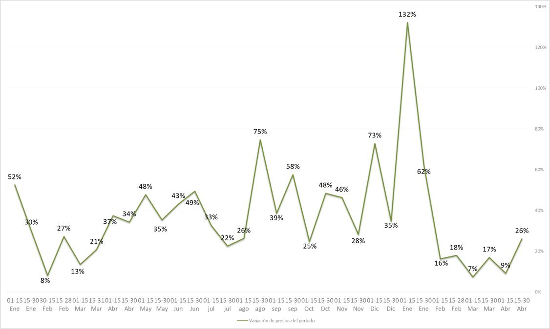 graf 3