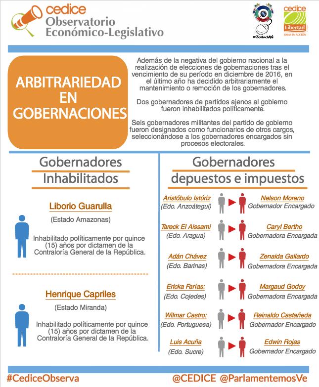 Arbitrariedad en Gobernaciones (1)