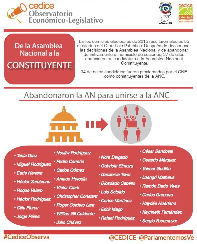 De la AN a la ANC